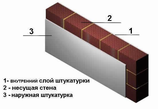 Однослойная стена керамзитобетон штроборез по бетону в москве цена